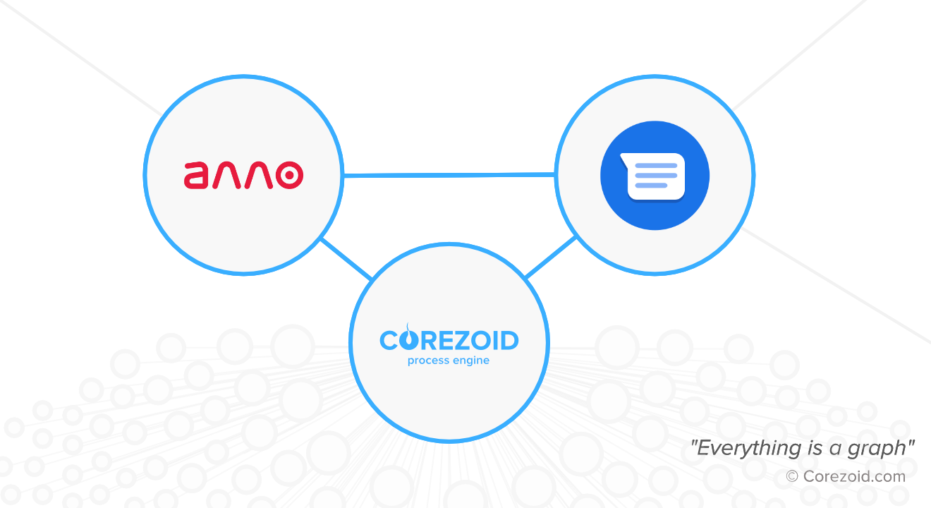 ALLO launched Google's Business Messages on Corezoid Bot Platform