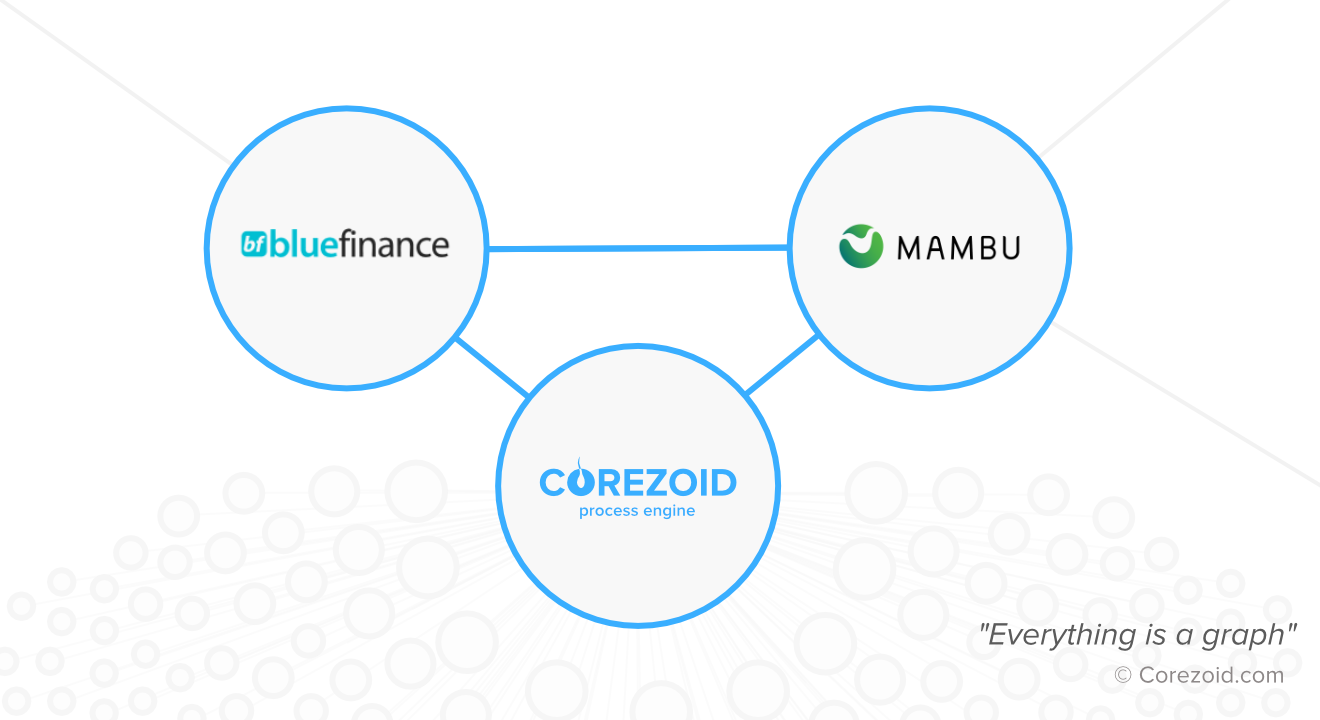 Blue Finance has launched a state-of-the-art platform offering financial services in Spain using Corezoid
