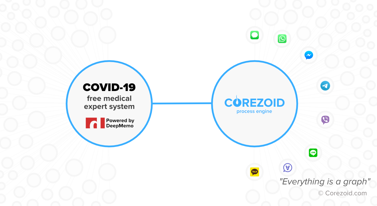 Medical expert system for COVID-19 testing published for free on Corezoid Marketplace