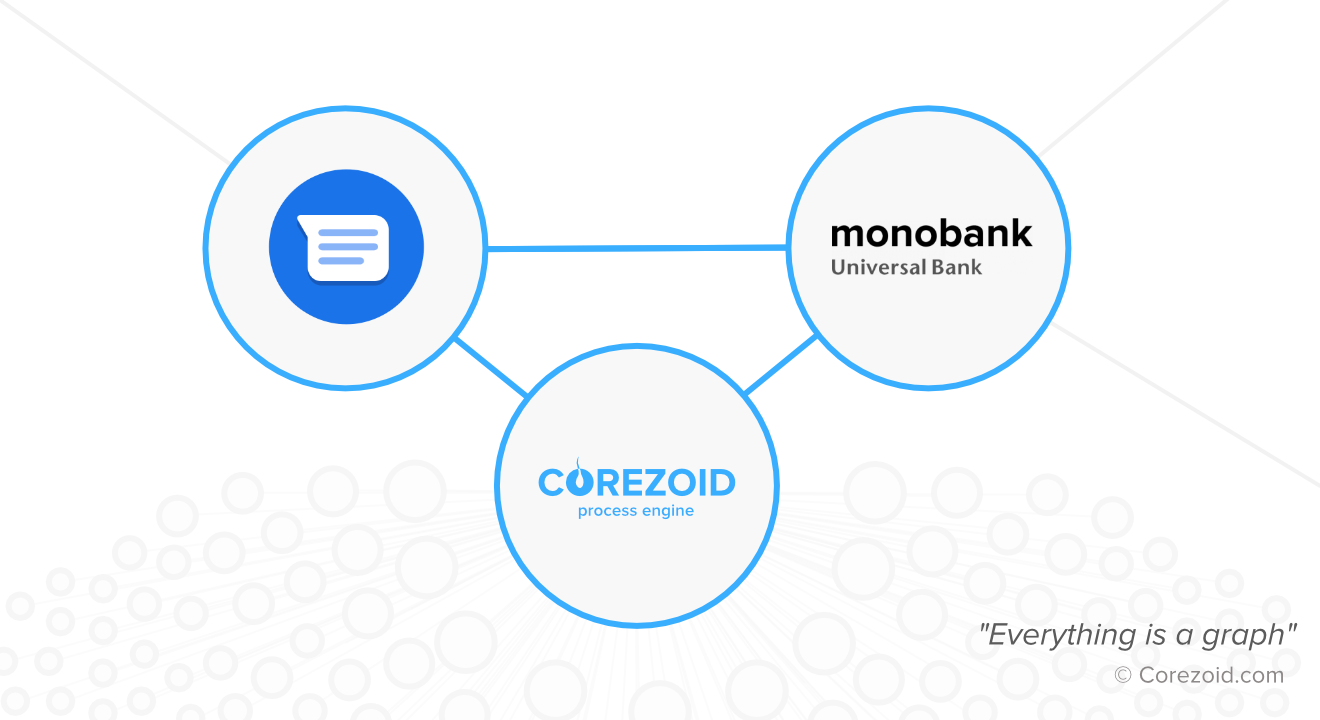 monobank is one of the first banks in the world to integrate with Google's Business Messages support powered by Corezoid Process Engine