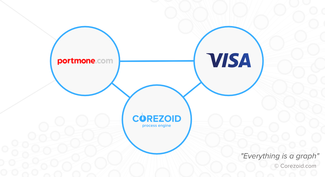 Portmone.com launched Corezoid-based chat bot for money transfers in Telegram