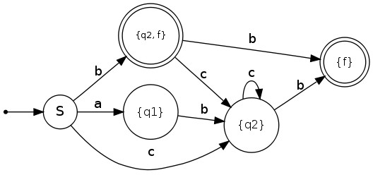 What are the benefits of code description in terms of finite-state machines?